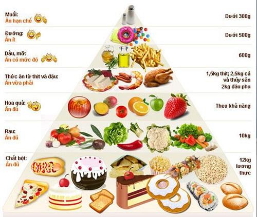 Chế độ ăn cho người tập gym tăng cân